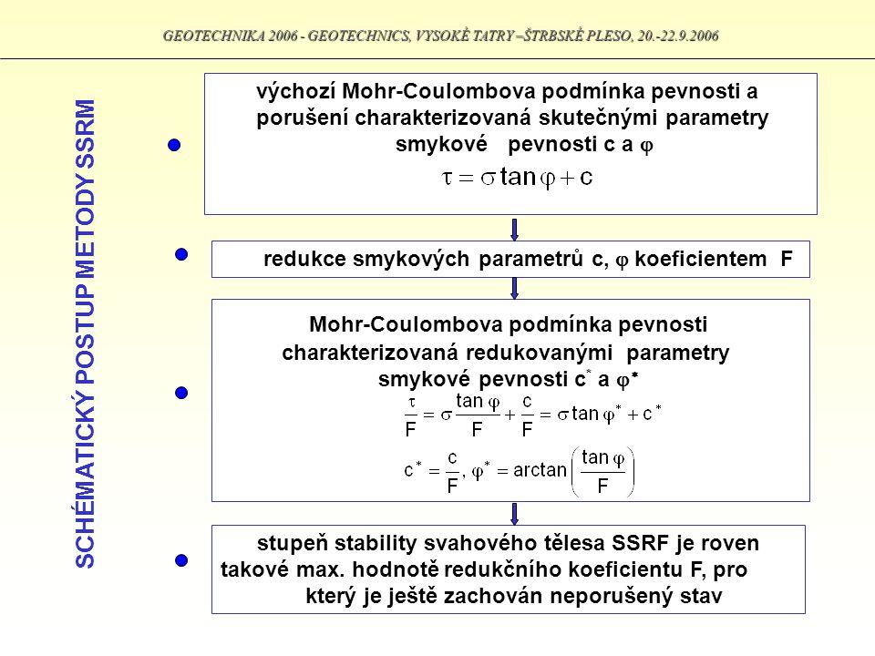 Mohr-Coulombova podmínka pevnosti charakterizovaná redukovanými parametry smykové pevnosti c * a   GEOTECHNIKA 2006 - GEOTECHNICS, VYSOKÉ TATRY –ŠTR