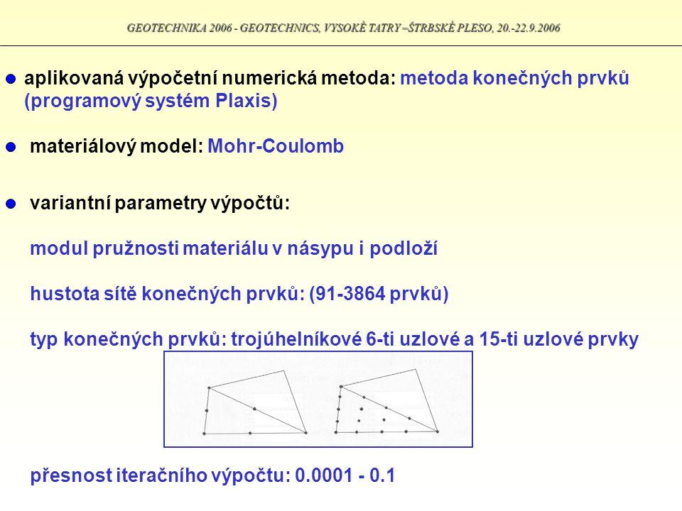 GEOTECHNIKA 2006 - GEOTECHNICS, VYSOKÉ TATRY –ŠTRBSKÉ PLESO, 20.-22.9.2006 aplikovaná výpočetní numerická metoda: metoda konečných prvků (programový s