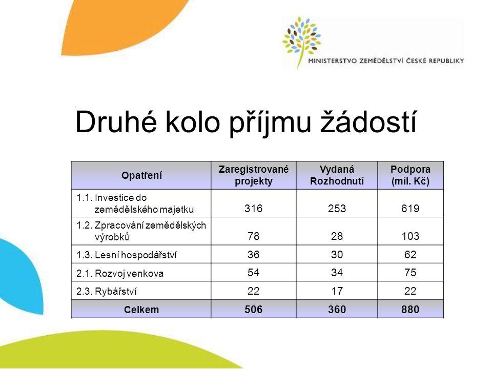 Druhé kolo příjmu žádostí Opatření Zaregistrované projekty Vydaná Rozhodnutí Podpora (mil. Kč) 1.1. Investice do zemědělského majetku 316253619 1.2. Z