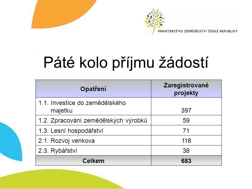 Páté kolo příjmu žádostí Opatření Zaregistrované projekty 1.1. Investice do zemědělského majetku397 1.2. Zpracování zemědělských výrobků59 1.3. Lesní