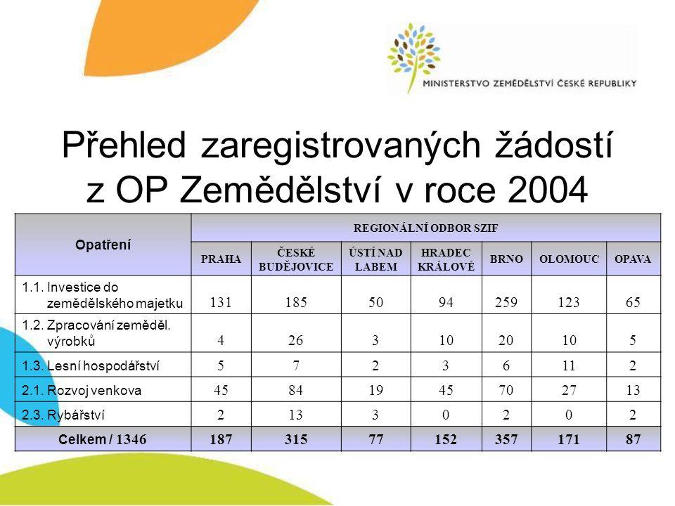 Přehled zaregistrovaných žádostí z OP Zemědělství v roce 2004 Opatření REGIONÁLNÍ ODBOR SZIF PRAHA ČESKÉ BUDĚJOVICE ÚSTÍ NAD LABEM HRADEC KRÁLOVÉ BRNO