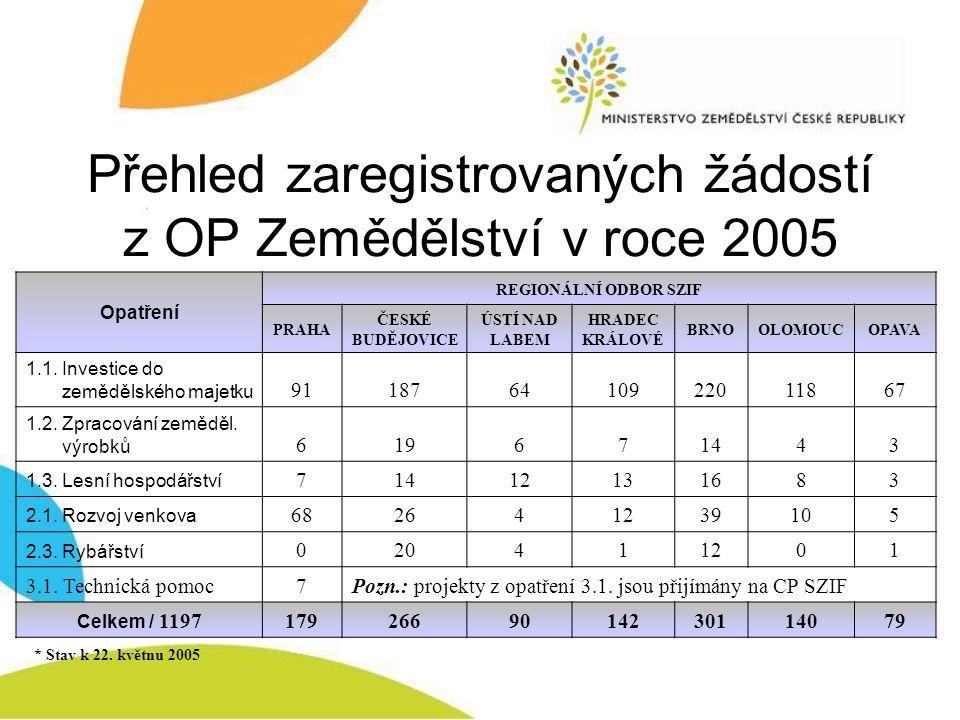 Přehled zaregistrovaných žádostí z OP Zemědělství v roce 2005 Opatření REGIONÁLNÍ ODBOR SZIF PRAHA ČESKÉ BUDĚJOVICE ÚSTÍ NAD LABEM HRADEC KRÁLOVÉ BRNO