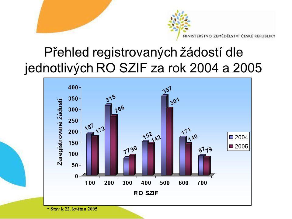 Přehled registrovaných žádostí dle jednotlivých RO SZIF za rok 2004 a 2005 * Stav k 22. květnu 2005
