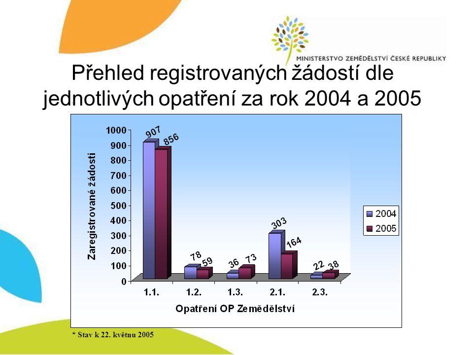Přehled registrovaných žádostí dle jednotlivých opatření za rok 2004 a 2005 * Stav k 22. květnu 2005