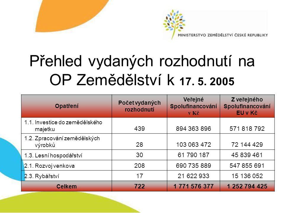 Přehled vydaných rozhodnutí na OP Zemědělství k 17. 5. 2005 Opatření Počet vydaných rozhodnutí Veřejné Spolufinancování v Kč Z veřejného Spolufinancov
