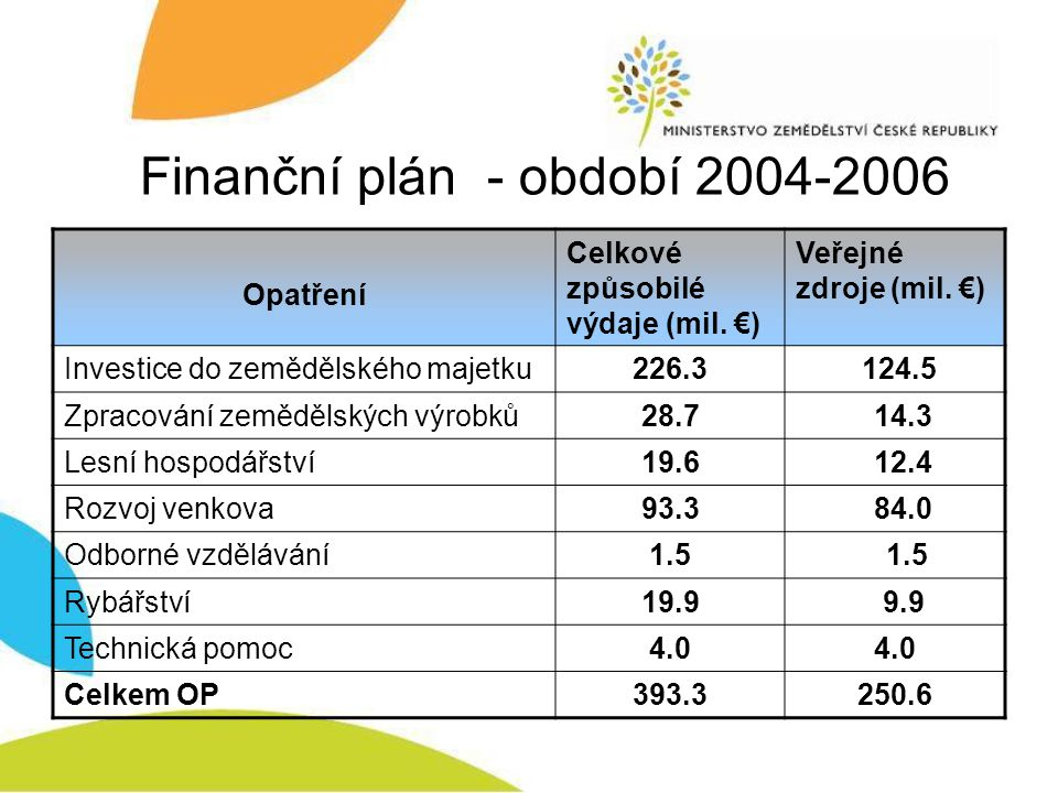 Finanční plán - období 2004-2006 Opatření Celkové způsobilé výdaje (mil. €) Veřejné zdroje (mil. €) Investice do zemědělského majetku226.3 124.5 Zprac