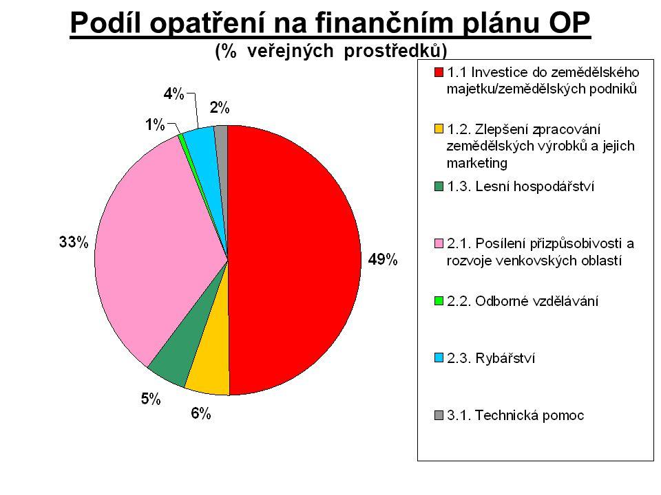 Přehled zaregistrovaných žádostí z OP Zemědělství v roce 2004 Opatření REGIONÁLNÍ ODBOR SZIF PRAHA ČESKÉ BUDĚJOVICE ÚSTÍ NAD LABEM HRADEC KRÁLOVÉ BRNOOLOMOUCOPAVA 1.1.
