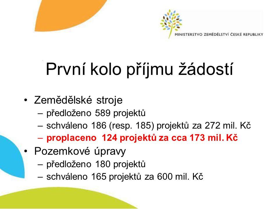 Žádosti zaregistrované v 1.kole dle jednotlivých regionů RO SZIF PODOPATŘENÍ 1.1.1.
