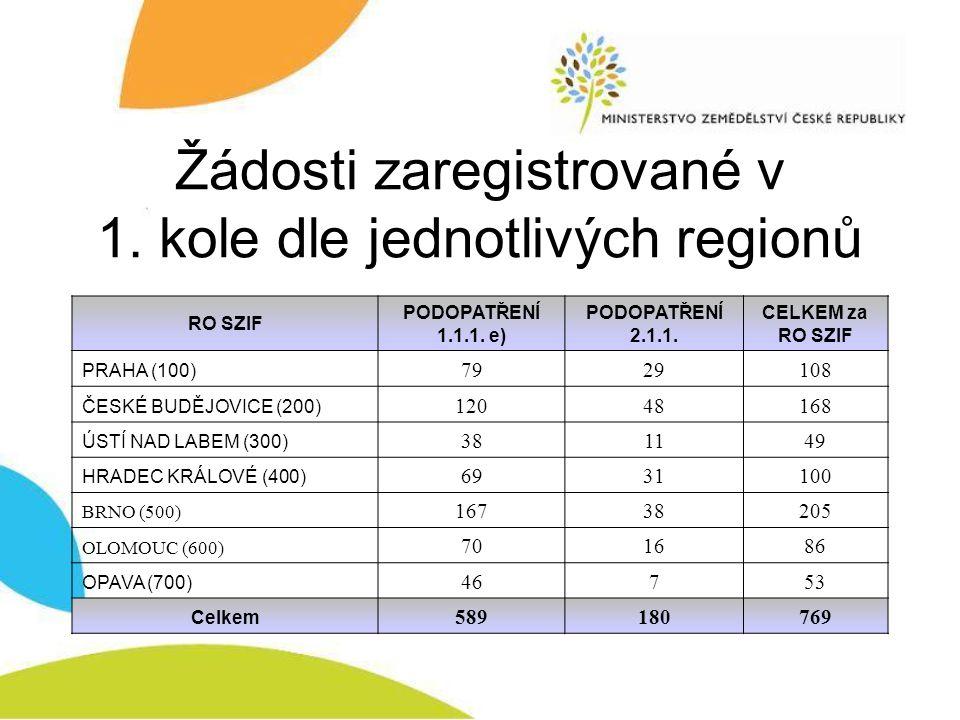 Žádosti zaregistrované v 1. kole dle jednotlivých regionů RO SZIF PODOPATŘENÍ 1.1.1. e) PODOPATŘENÍ 2.1.1. CELKEM za RO SZIF PRAHA (100) 7929108 ČESKÉ