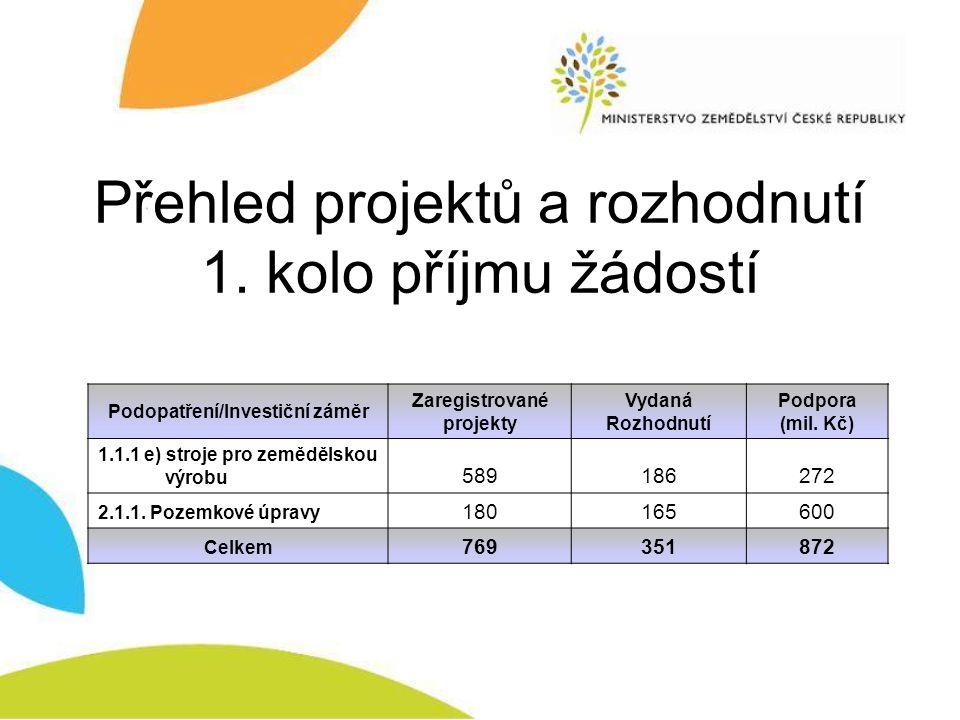 Přehled projektů a rozhodnutí 1. kolo příjmu žádostí Podopatření/Investiční záměr Zaregistrované projekty Vydaná Rozhodnutí Podpora (mil. Kč) 1.1.1 e)
