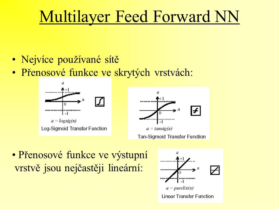 Multilayer Feed Forward NN Nejvíce používané sítě Přenosové funkce ve skrytých vrstvách: Přenosové funkce ve výstupní vrstvě jsou nejčastěji lineární: