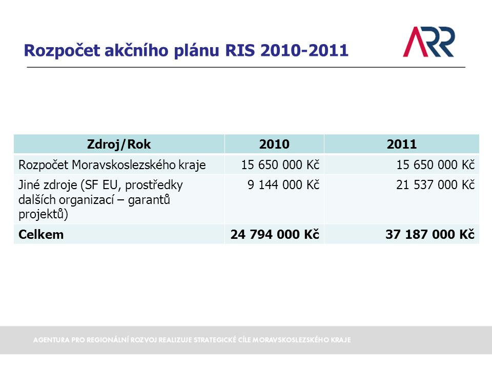 Rozpočet akčního plánu RIS 2010-2011 Zdroj/Rok20102011 Rozpočet Moravskoslezského kraje15 650 000 Kč Jiné zdroje (SF EU, prostředky dalších organizací