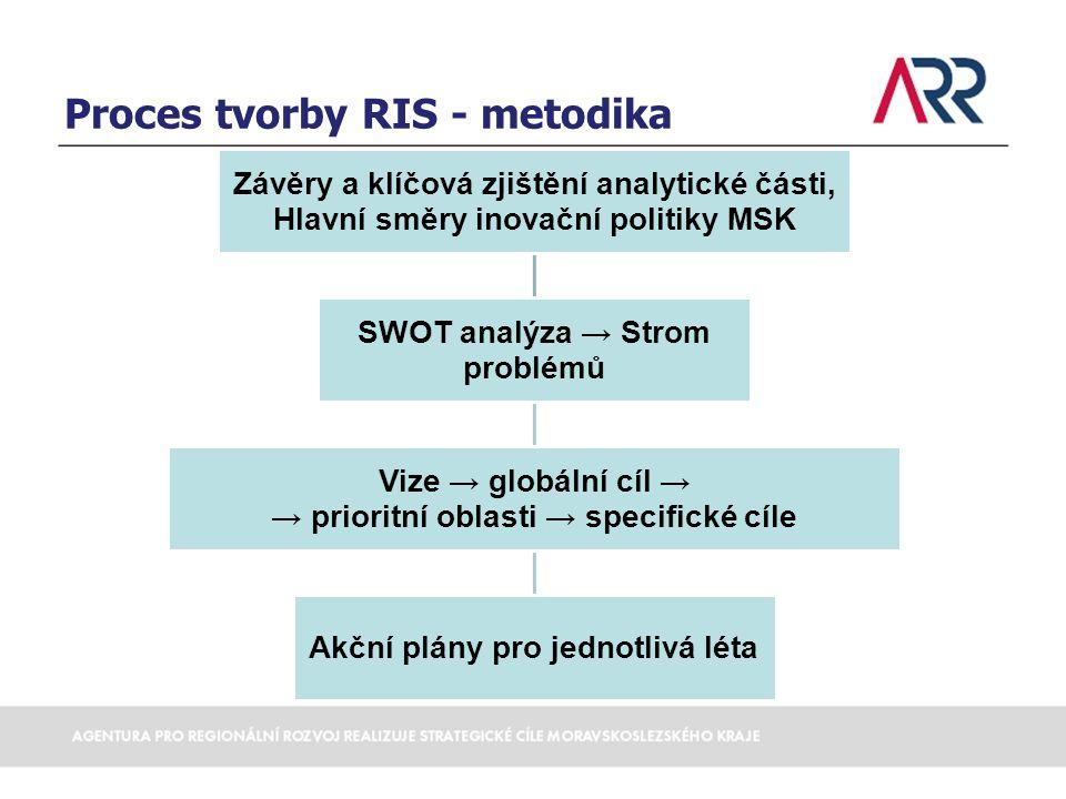 Proces tvorby RIS - metodika Závěry a klíčová zjištění analytické části, Hlavní směry inovační politiky MSK SWOT analýza → Strom problémů Vize → globá