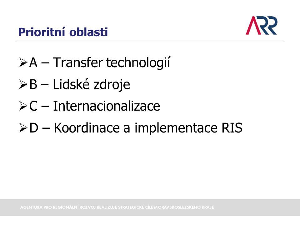 Struktura RIS Globální cíl: Zvýšit konkurenceschopnost ekonomiky Moravskoslezského kraje na globálních trzích Prioritní oblast A: Transfer technologií Specifický cíl A1: Podpora transferu a komercializace výsledků VaV činnosti Specifický cíl A2: Posílení spolupráce firem a znalostních institucí v oblasti VaV Specifický cíl A3: Podpora zakládání a rozvoje spin-offs a inovativních start-ups Prioritní oblast B: Lidské zdroje Specifický cíl B1: Zvýšení odborných kompetencí lidských zdrojů ve znalostní ekonomice Specifický cíl B2: Zvýšení kvalifikace lidských zdrojů ve znalostních institucích Specifický cíl B3: Rozvoj systému technického a dalšího vzdělávání Prioritní oblast C: Internacionalizace Specifický cíl C1: Podpora navázání mezinár.