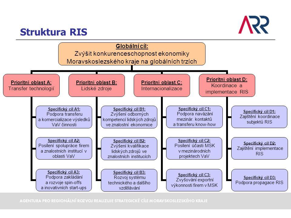Prioritní oblast A – Transfer technologií Specifické cíle/projekty akčního plánu 2010-2011 Specifický cíl A1: Podpora transferu a komercializace výsledků VaV činnosti Projekty:  Mapování stávajících systémů komercializace výsledků VaV činnosti a jejich následná optimalizace  Iniciace a realizace klastrových projektů v oblasti VaV Specifický cíl A2: Posílení spolupráce firem a znalostních institucí v oblasti VaV Projekt: Podpora vědy a výzkumu v MSK, dotační titul č.