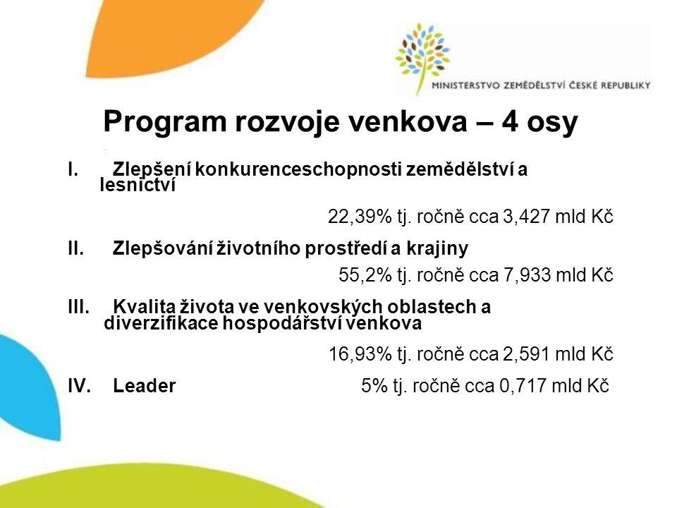 Program rozvoje venkova – 4 osy I. Zlepšení konkurenceschopnosti zemědělství a lesnictví 22,39% tj. ročně cca 3,427 mld Kč II.Zlepšování životního pro