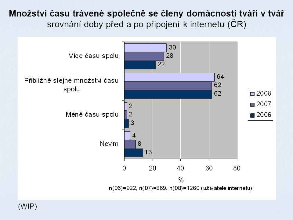 (WIP) Množství času trávené společně se členy domácnosti tváří v tvář srovnání doby před a po připojení k internetu (ČR)