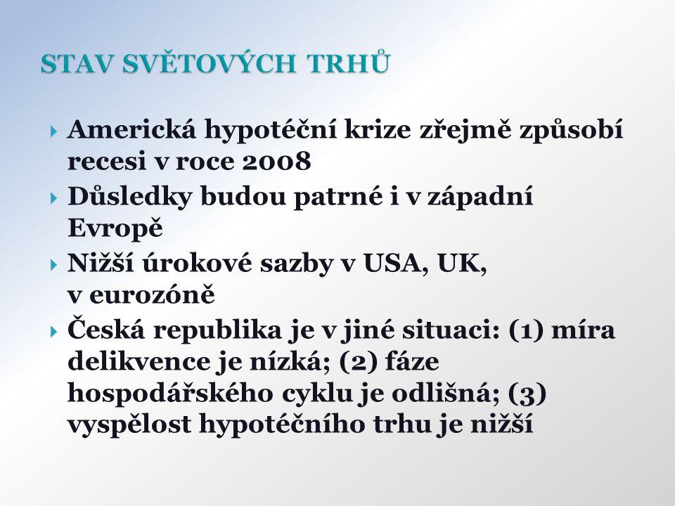  Americká hypotéční krize zřejmě způsobí recesi v roce 2008  Důsledky budou patrné i v západní Evropě  Nižší úrokové sazby v USA, UK, v eurozóně  Česká republika je v jiné situaci: (1) míra delikvence je nízká; (2) fáze hospodářského cyklu je odlišná; (3) vyspělost hypotéčního trhu je nižší