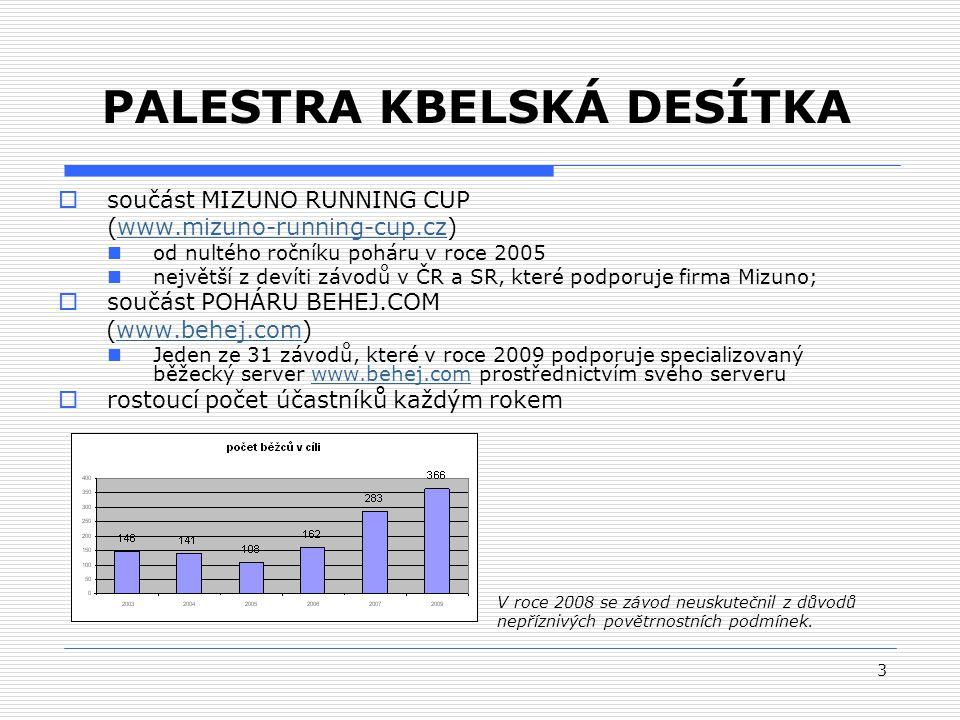 3 PALESTRA KBELSKÁ DESÍTKA  součást MIZUNO RUNNING CUP (www.mizuno-running-cup.cz)www.mizuno-running-cup.cz od nultého ročníku poháru v roce 2005 největší z devíti závodů v ČR a SR, které podporuje firma Mizuno;  součást POHÁRU BEHEJ.COM (www.behej.com)www.behej.com Jeden ze 31 závodů, které v roce 2009 podporuje specializovaný běžecký server www.behej.com prostřednictvím svého serveruwww.behej.com  rostoucí počet účastníků každým rokem V roce 2008 se závod neuskutečnil z důvodů nepříznivých povětrnostních podmínek.