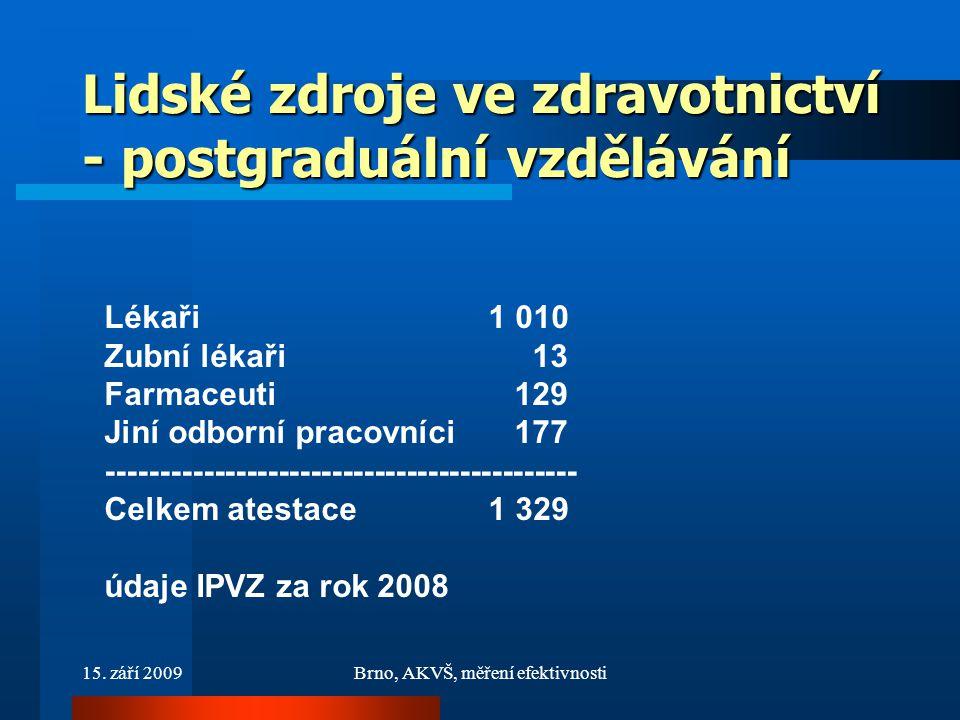 15. září 2009Brno, AKVŠ, měření efektivnosti Lidské zdroje ve zdravotnictví - postgraduální vzdělávání Lékaři 1 010 Zubní lékaři 13 Farmaceuti 129 Jin