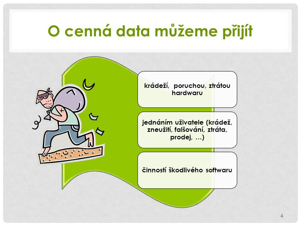 O cenná data můžeme přijít 4 krádeží, poruchou, ztrátou hardwaru jednáním uživatele (krádež, zneužití, falšování, ztráta, prodej, …) činností škodlivé