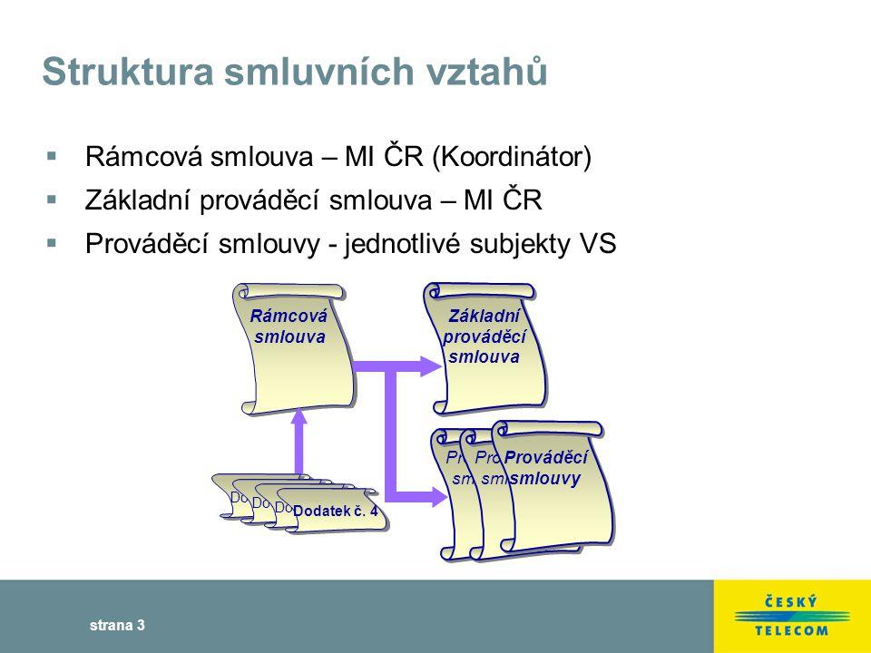 strana 14 Co nás čeká v roce 2004  Rozšíření nabídky aplikačních služeb  Řešení pro různé cílové skupiny (typy subjektů) ve spolupráci s aliančními partnery ČESKÉHO TELECOMU  Variabilní modely účtování  Vybudování a poskytování sdílených služeb v rámci gesce centrálních úřadů  Úhrada služeb koncovým uživatelem – ASP model  Kombinace obou předchozích modelů  Výrazná úspora finančních prostředků ve veřejné správě díky sdílení infrastruktury
