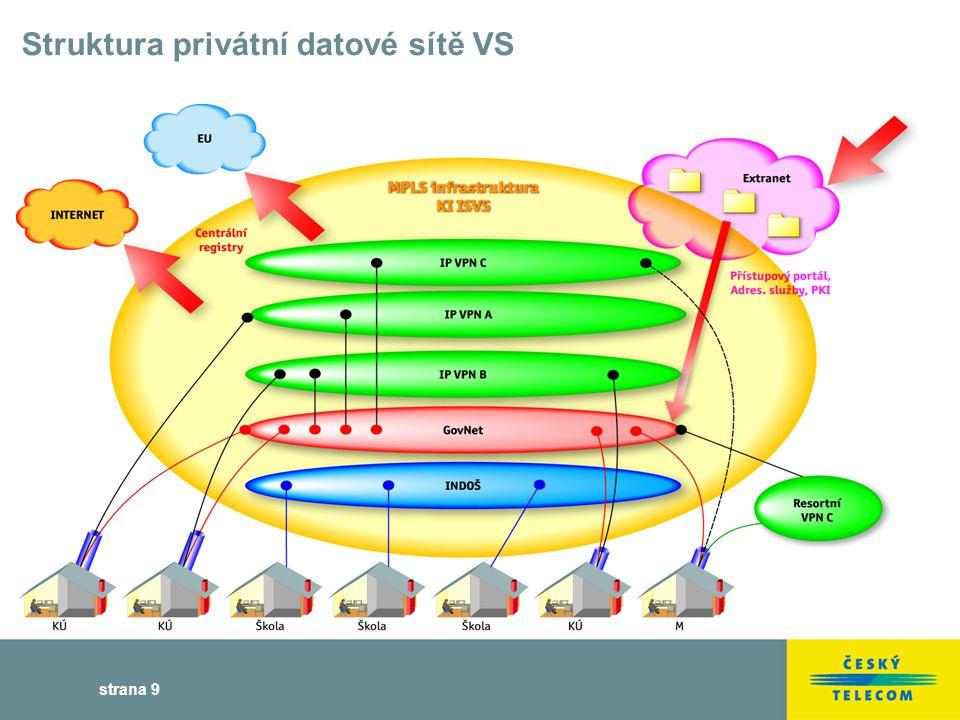 strana 9 Struktura privátní datové sítě VS