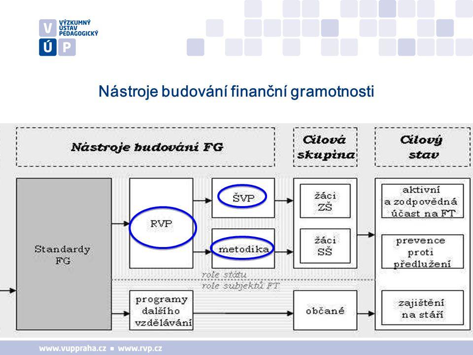 Nástroje budování finanční gramotnosti