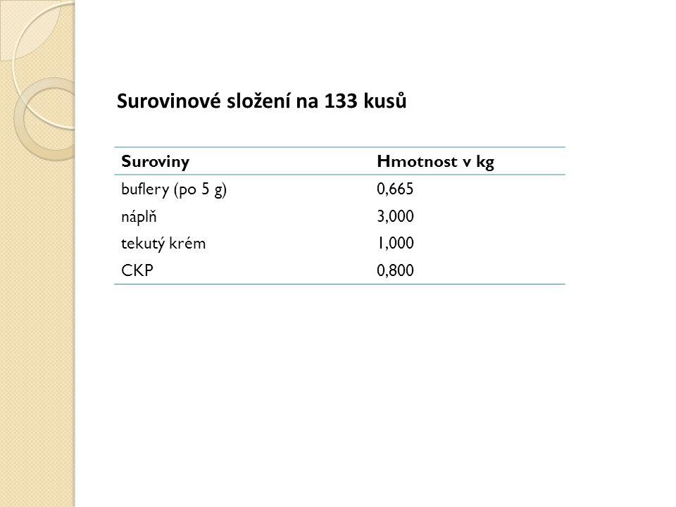 Surovinové složení na 133 kusů SurovinyHmotnost v kg buflery (po 5 g)0,665 náplň3,000 tekutý krém1,000 CKP0,800