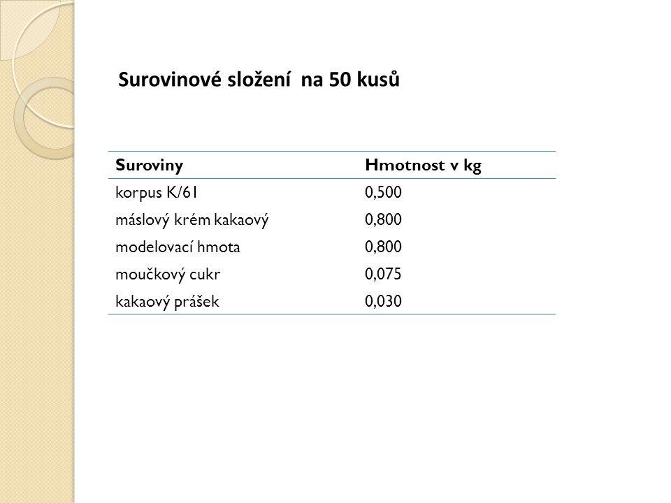 Surovinové složení na 50 kusů SurovinyHmotnost v kg korpus K/610,500 máslový krém kakaový0,800 modelovací hmota0,800 moučkový cukr0,075 kakaový prášek0,030