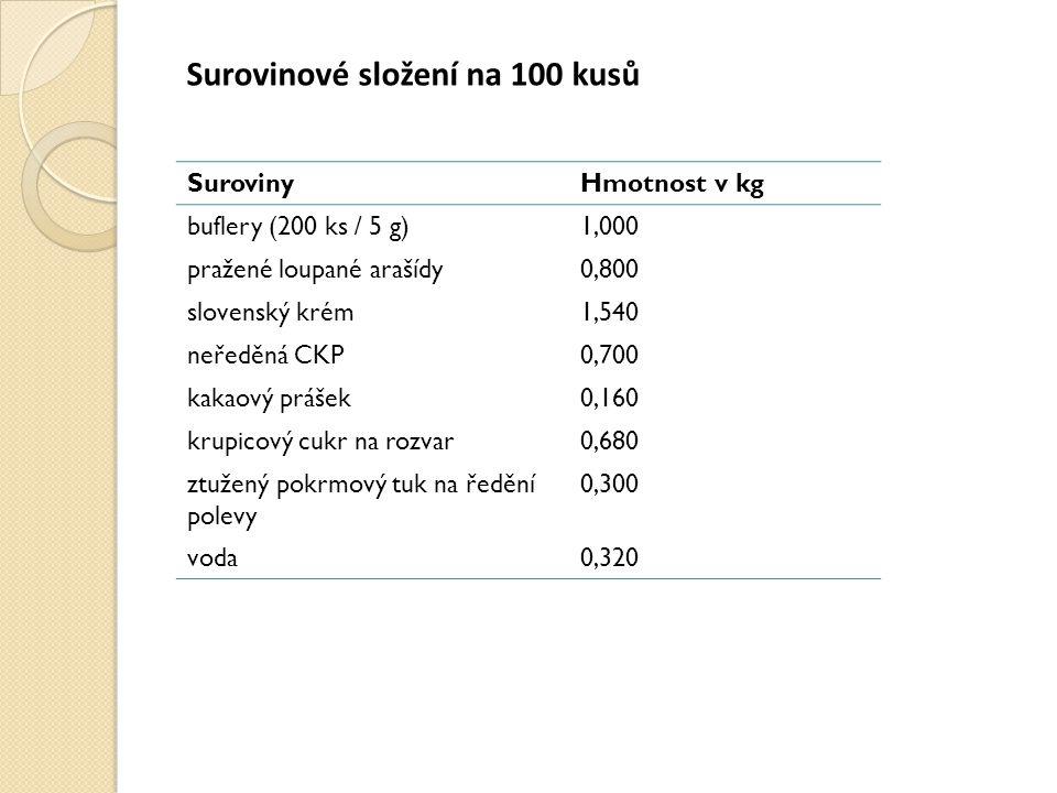 Surovinové složení na 100 kusů SurovinyHmotnost v kg buflery (200 ks / 5 g)1,000 pražené loupané arašídy0,800 slovenský krém1,540 neředěná CKP0,700 kakaový prášek0,160 krupicový cukr na rozvar0,680 ztužený pokrmový tuk na ředění polevy 0,300 voda0,320