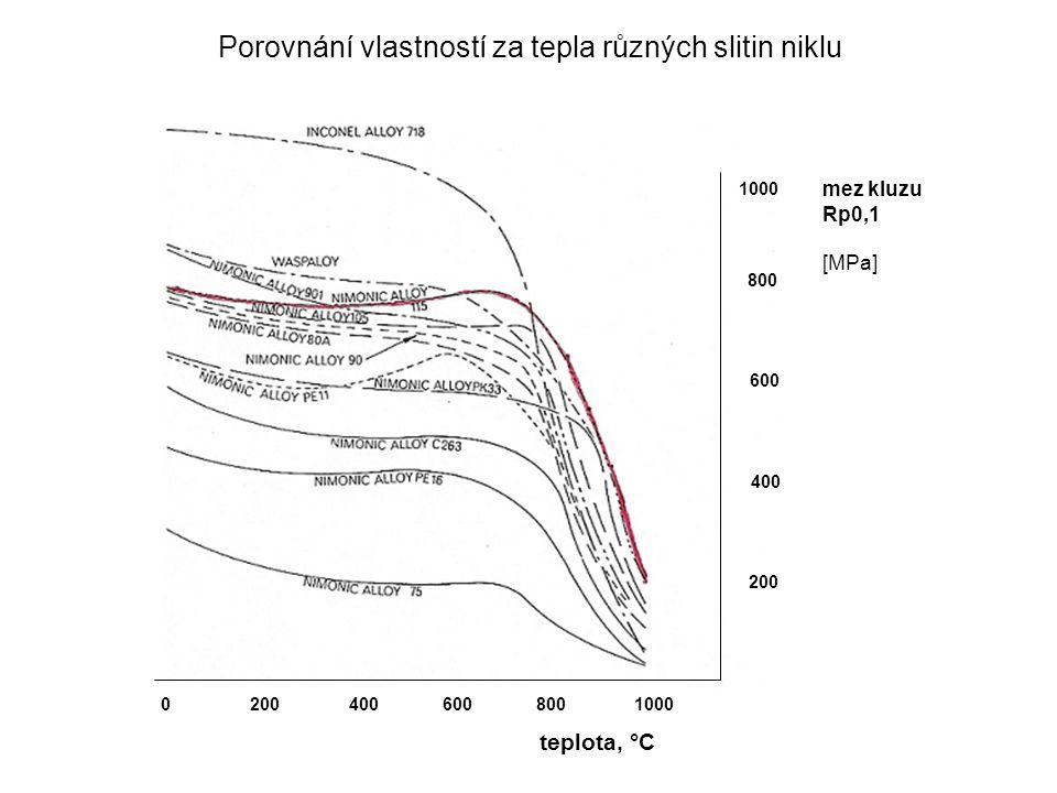Porovnání vlastností za tepla různých slitin niklu teplota, °C mez kluzu Rp0,1 [MPa] 1000 800 600 400 200 0 200 400 600 800 1000