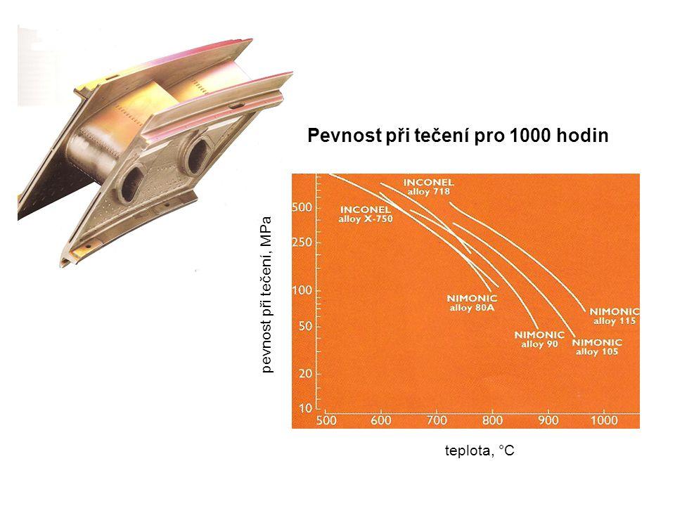 Pevnost při tečení pro 1000 hodin teplota, °C pevnost při tečení, MPa