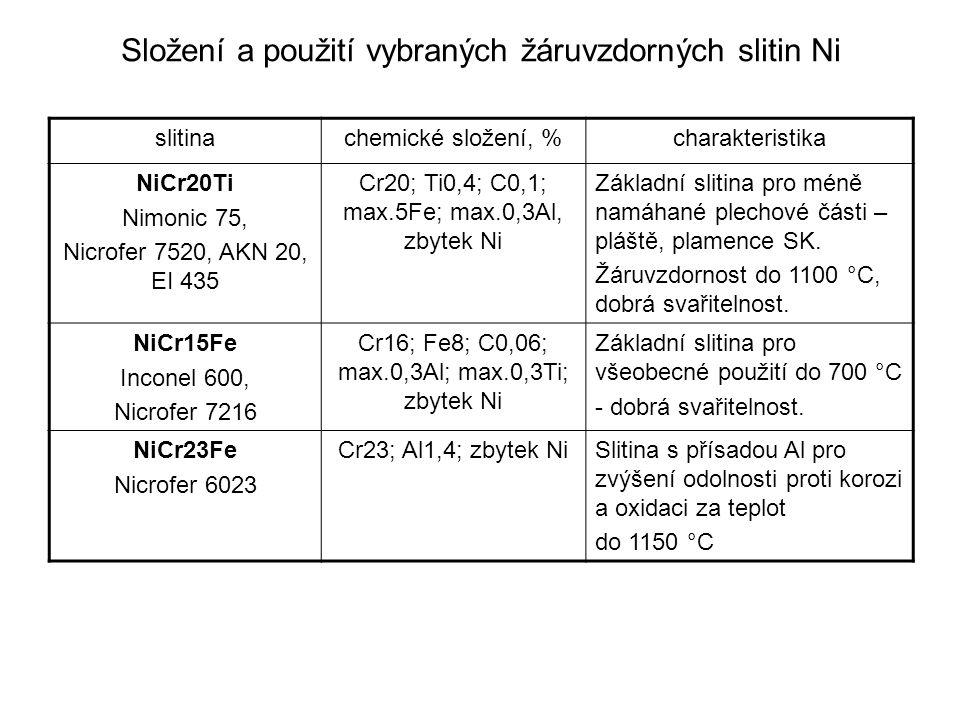 Typické mechanické vlastnosti žáruvzdorných slitin slitinatepelné zpracování teplota °C Rm MPa Rp0,2 MPa A5 % Rm/10000h MPa NiCr20Ti Nicrofer 7520 žíhání 1000-1050 °C 200 400 600 790 750 580 445 425 350 30 100 NiCr15Fe Nicrofer 7216 žíhání 920-1100 °C 200 400 600 500 480 470 min 165 min 150 min 140 35 - - NiCr23Fe Nicrofer 6023 žíhání 920–980 °C 200 400 600 740 700 580 430 370 320 40 35 40 -