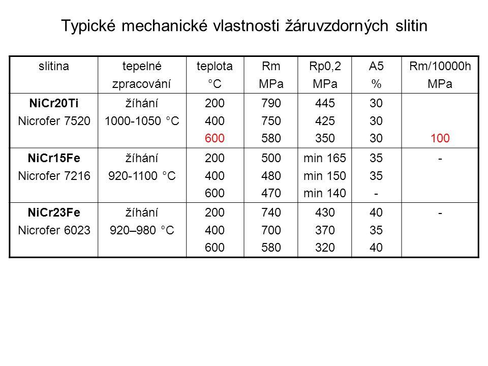 Tvářené žáropevné slitiny niklu –báze tuhý roztok Ni-Cr + zpevňující prvky Co, Mo –zlepšení žáropevnosti zvýšený obsah Ti, Al a Nb → disperzní precipitáty sloučenin Ni 3 Ti, Ni 3 Al, Ni 3 (Ti,Al), Ni 3 Nb obsah karbidotvorných prvků – vedle Cr ještě Mo, W –zvýšený obsah Ti, Al → možnost vytvrzování –precipitační vytvrzování rozpouštěcí ohřev → přísady ze sloučenin do tuhého roztoku ochlazení nadkritickou rychlostí → metastabilní přesycený tuhý roztok stárnutí → vyloučení jemných disperzních precipitátů chemických sloučenin v zrnech základního tuhého roztoku –mechanizmus zvýšení žáropevnosti disperzní precipitáty → nízká rychlost odpevňování při růstu teploty, vysoká žáropevnost, nízká tvárnost obsah 0,02 až 0,2 % C → s karbidotvornými prky vznikají karbidy, většinou na hranicích zrn – brání vzájemnému pokluzu zrn → zvýšení žáropevnosti