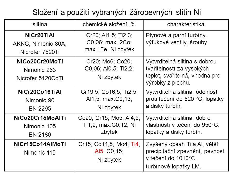 Typické mechanické vlastnosti žáropevných slitin slitinatepelné zpracování teplota °C Rm MPa Rp0,2 MPa A5 % Rm/10000h MPa Nicrofer 7520Ti plech RO1100°C/ stárnutí 750°C 300 600 900 1020 930 720 700 29 20540 21 Nicrofer 5120CoTi RO 1150 °C300 600 900 825 785 480 470 42 41600 32 Nimonic 90RO 1080°C/ stárnutí 700°C 20 705 870 117076030Rm/1000h 360 75 Nimonic 105RO 1150°C/ stárnutí 850°C 20 750 870 117078020Rm/1000h 363 134 Nimonic 115RO 1090°C/ stárnutí 1100°C 20 760 870 126085025Rm/1000h 450 210