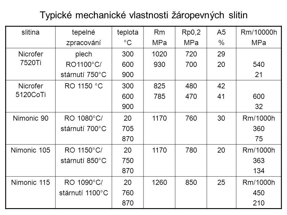 Typické mechanické vlastnosti žáropevných slitin slitinatepelné zpracování teplota °C Rm MPa Rp0,2 MPa A5 % Rm/10000h MPa Nicrofer 7520Ti plech RO1100