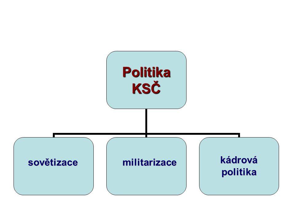 PolitikaKSČsovětizacemilitarizace kádrovápolitika