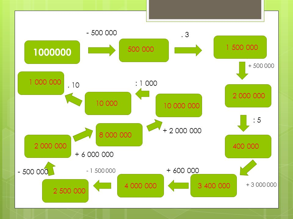 - 500 000 - 1 500 000 + 600 000. 3 + 500 000 : 5 + 3 000 000 : 1 000 + 2 000 000 + 6 000 000. 10 500 000 1 500 000 2 000 000 400 000 3 400 000 8 000 0