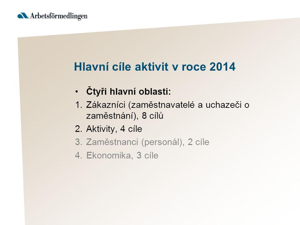 Hlavní cíle aktivit v roce 2014 Čtyři hlavní oblasti: 1.Zákazníci (zaměstnavatelé a uchazeči o zaměstnání), 8 cílů 2.Aktivity, 4 cíle 3.Zaměstnanci (p