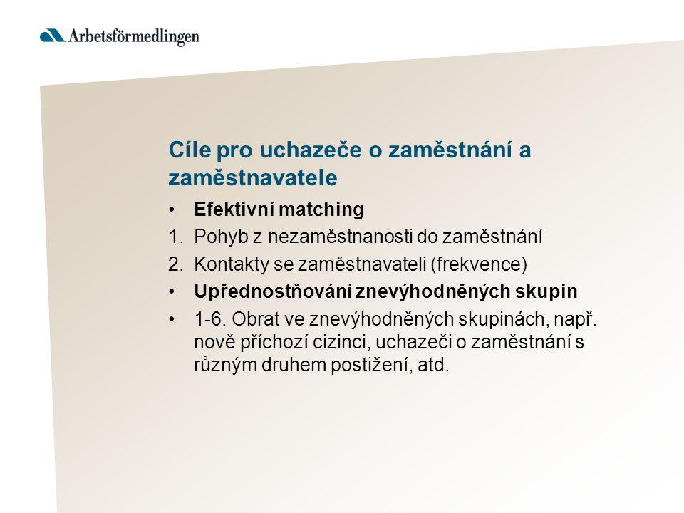 Cíle pro uchazeče o zaměstnání a zaměstnavatele Efektivní matching 1.Pohyb z nezaměstnanosti do zaměstnání 2.Kontakty se zaměstnavateli (frekvence) Upřednostňování znevýhodněných skupin 1-6.