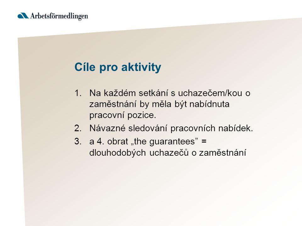 Cíle pro aktivity 1.Na každém setkání s uchazečem/kou o zaměstnání by měla být nabídnuta pracovní pozice.
