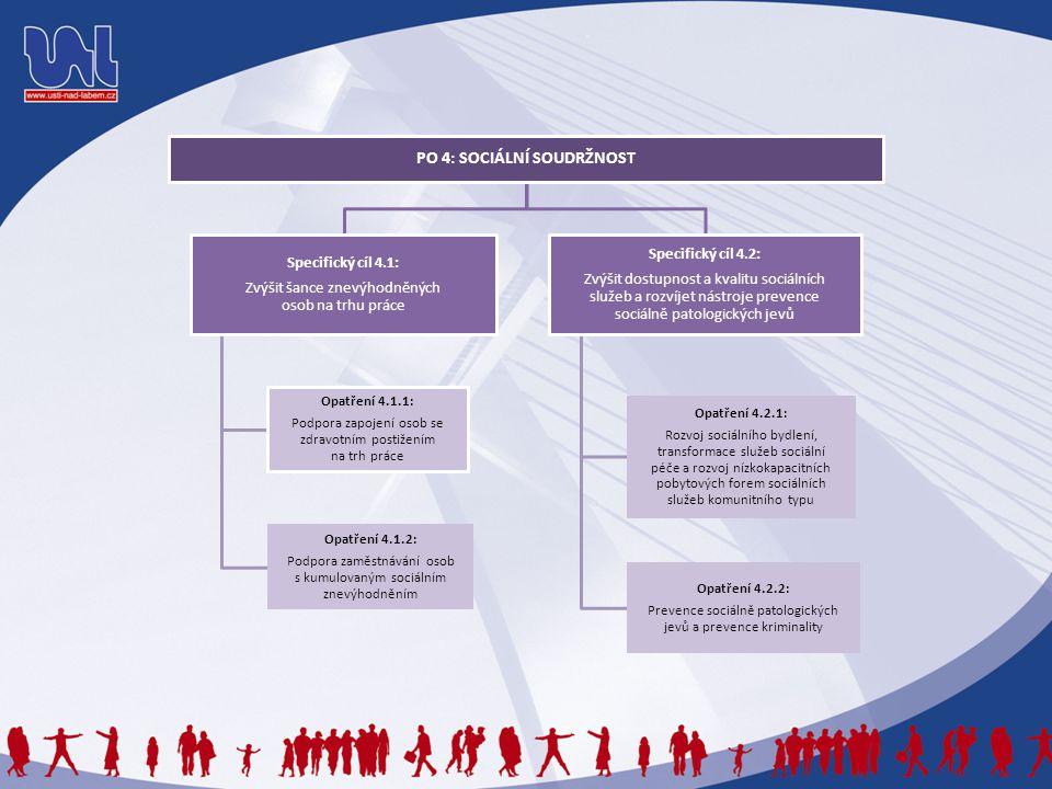PO 4: SOCIÁLNÍ SOUDRŽNOST Specifický cíl 4.1: Zvýšit šance znevýhodněných osob na trhu práce Opatření 4.1.1: Podpora zapojení osob se zdravotním posti
