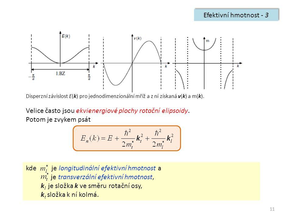 11 Efektivní hmotnost - 3 Disperzní závislost E(k) pro jednodimenzionální mříž a z ní získaná v(k) a m(k). Velice často jsou ekvienergiové plochy rota