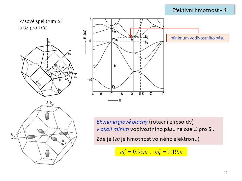 12 Efektivní hmotnost - 4 Pásové spektrum Si a BZ pro FCC minimum vodivostního pásu Ekvienergiové plochy (rotační elipsoidy) v okolí minim vodivostníh