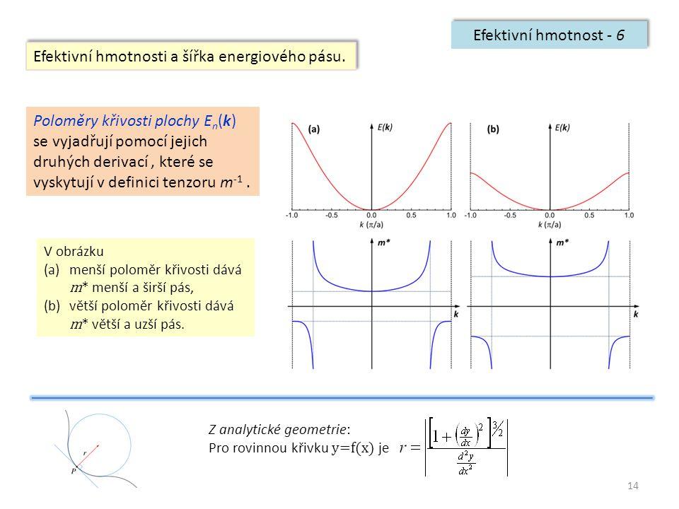 14 Efektivní hmotnost - 6 Efektivní hmotnosti a šířka energiového pásu. Z analytické geometrie: Pro rovinnou křivku y=f(x) je Poloměry křivosti plochy