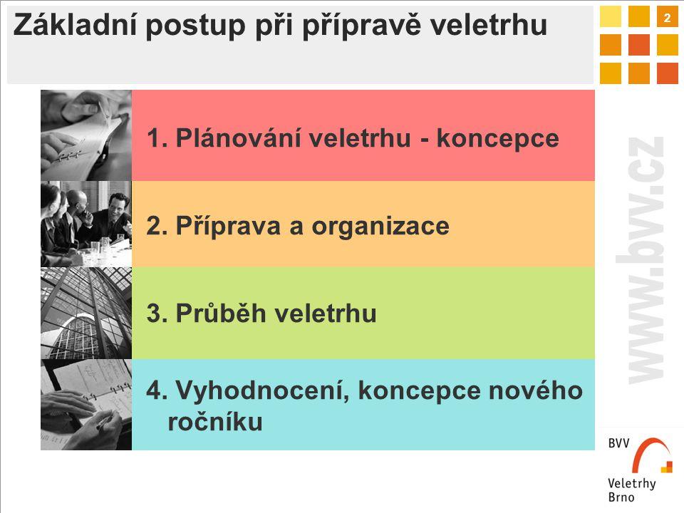 2 Základní postup při přípravě veletrhu 1. Plánování veletrhu - koncepce 2. Příprava a organizace 3. Průběh veletrhu 4. Vyhodnocení, koncepce nového r