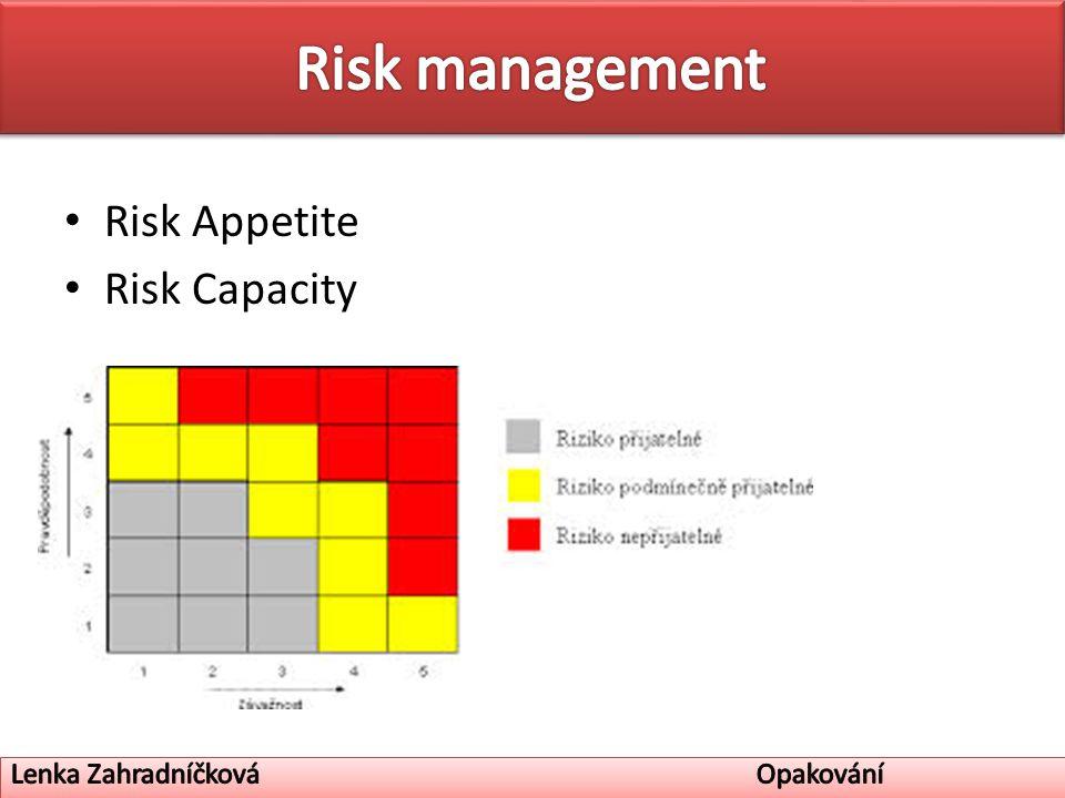Risk Appetite Risk Capacity