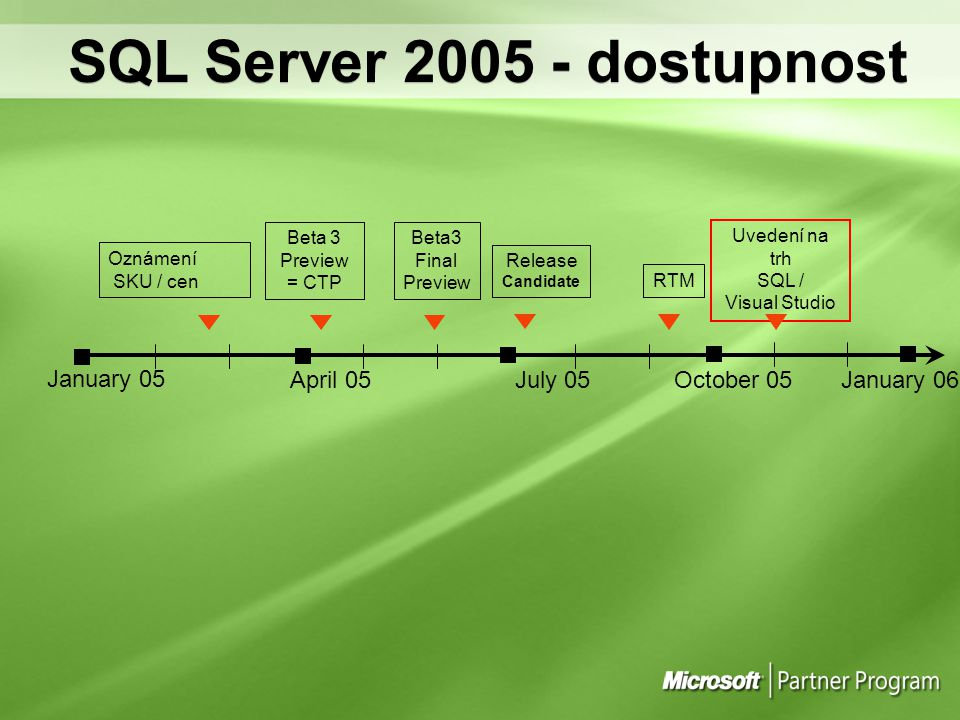 Uvedení na trh SQL / Visual Studio January 05 Beta 3 Preview = CTP April 05July 05October 05 January 06 RTM SQL Server 2005 - dostupnost Release Candidate Beta3 Final Preview Oznámení SKU / cen