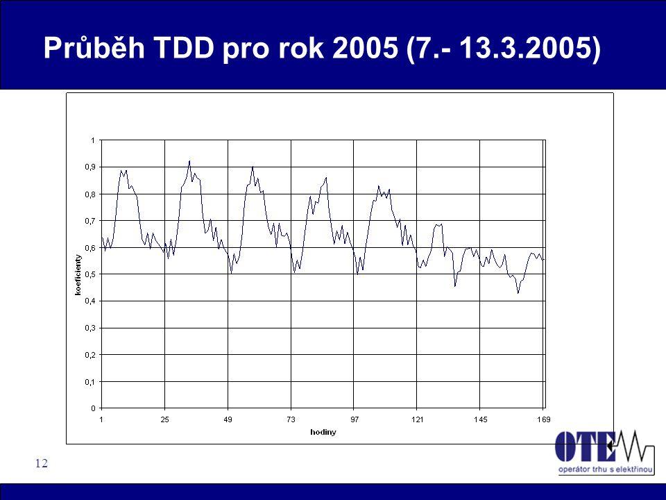 12 Průběh TDD pro rok 2005 (7.- 13.3.2005)